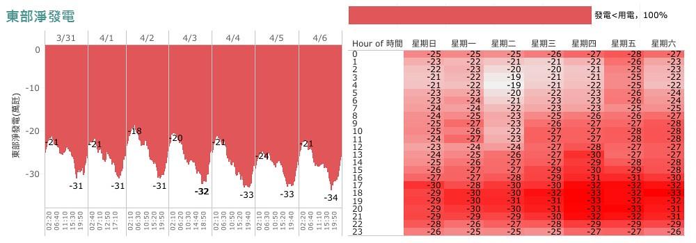 2019/3/31~4/6東區發電與用電情況。綠色表示發電較多,有餘電輸出。紅色表發電不足,需要電力輸入。圖表截自懂能源BLOG每週分析