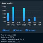 Sleep Cycle - Slaapkwaliteit per dag