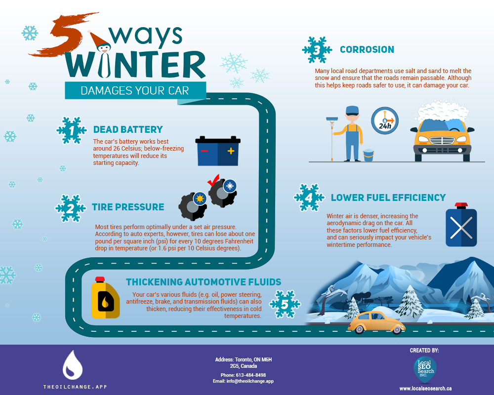 5 Ways Winter Damages Your Car | The Oil change App