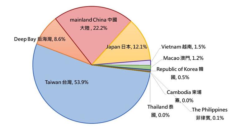 2019全球同步普查期間黑面琵鷺在不同越冬地的全球百分比。資料來源:香港觀鳥會