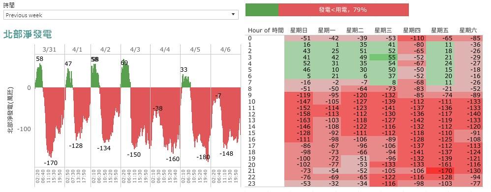 2019/3/31~4/6北部發電與用電情況。綠色表示發電較多,有餘電輸出。紅色表發電不足,需要電力輸入。圖表截自懂能源BLOG每週分析