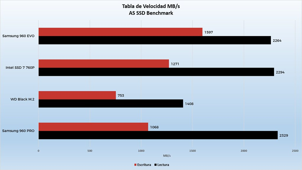 Gráfico AS SSD Benchmark - OverCluster | Over Cluster | Flickr