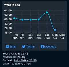 Sleep Cycle - Tijd naar bed per dag