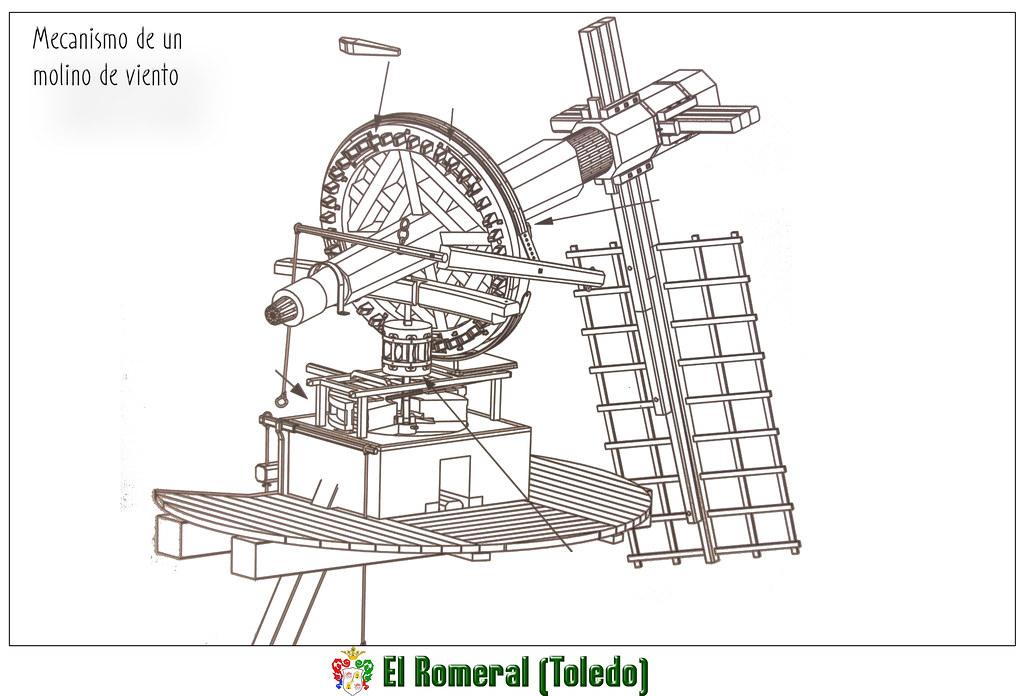 Mecanismo de un molino de viento de la Mancha