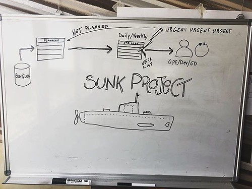 How do you call that last-minute, urgent, max-priority works that land on your table at an alarming frequency? We call it Sunk Project. As it usually fall out of the planning it is not so easy to track and, mainly, it may generate structural costs without