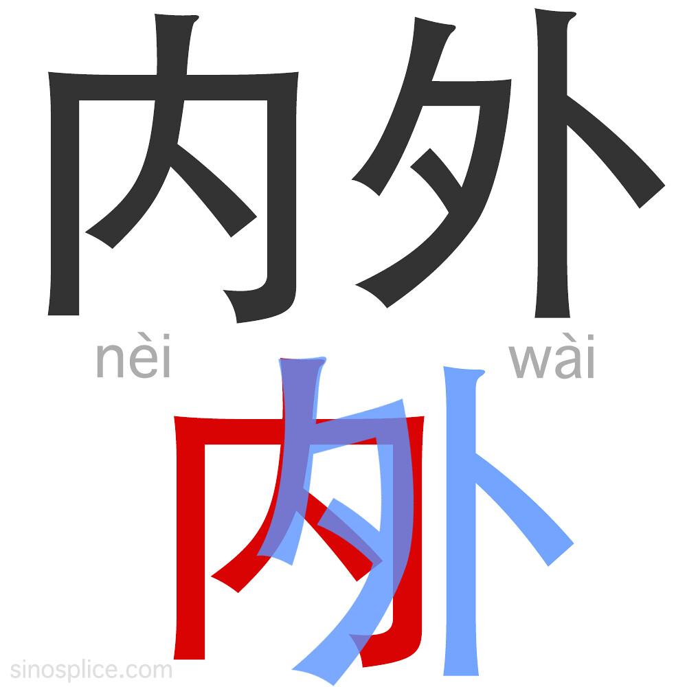 Neiwai-expl