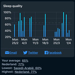 Sleep Cycle - Slaapkwaliteit gedurende een maand