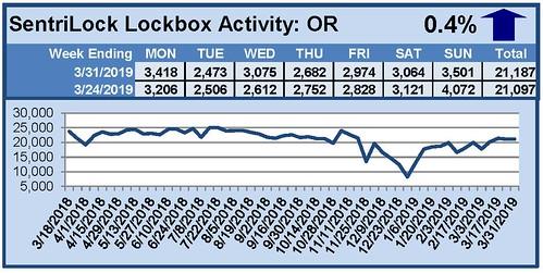 SentriLock Activity Daily Counts Charts OR 3-31-2019   by RMLS