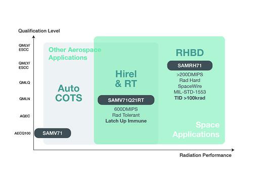 SAMV71Q21RT-SAMRH71-blockdiagram | by Microchip Technology