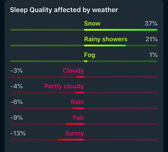 Sleep Cycle - Invloed van het weer op slaapkwaliteit