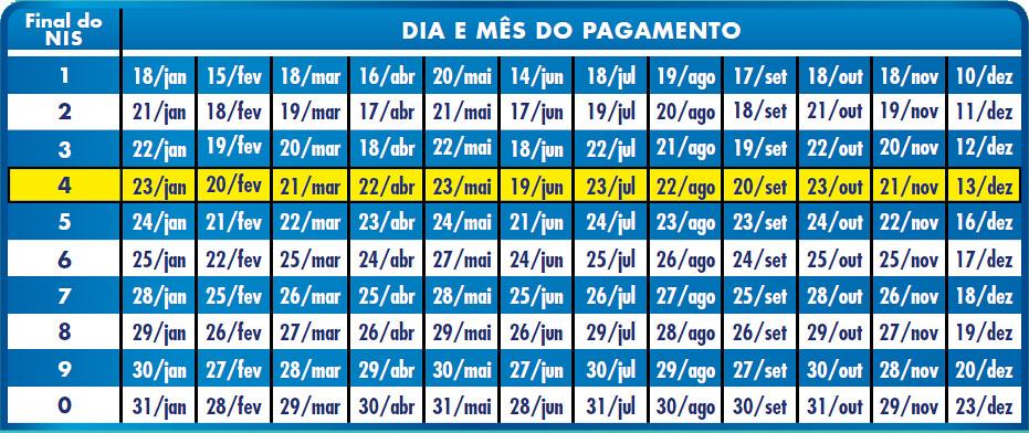 Calendario Final 2019.Calendario De Pagamentos Do Bolsa Familia 2019 E Divulgado