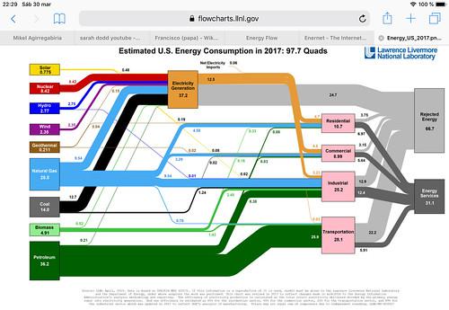 Creciente Energía Solar en USA