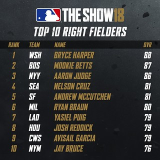MLB18 Top 10 - RIGHT FIELDERS 001 | by PlayStation.Blog