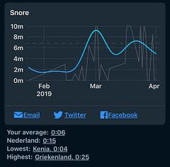 Sleep Cycle - Snurken gedurende het jaar