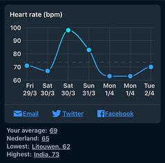Sleep Cycle - Hartslag bij  ontwaken per dag