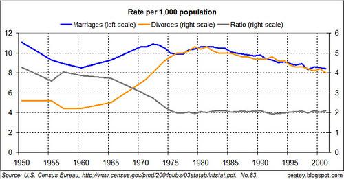 marital rate history