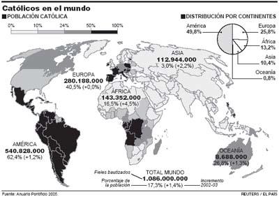 católicos en el mundo