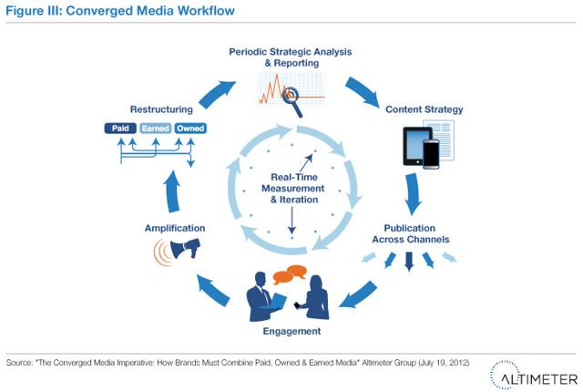 Converged Media Workflow