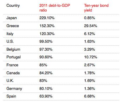 government debt | by GaryAScott
