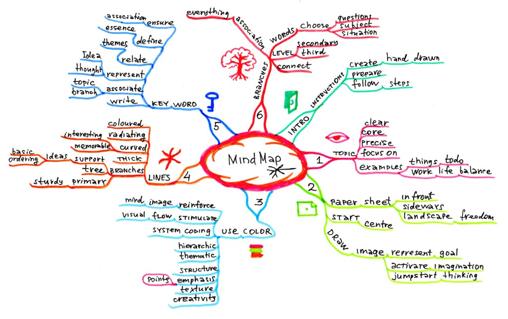 Mind Map on how to create a mind map | Based on Tony Buzan's ... Make Mind Map on make up mind, make world map, make word map,