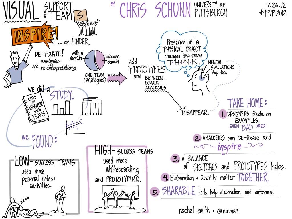 My iPad notes of keynote by @LRDC1's Chris Schunn at #IFVP