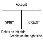 debits credits quickbooks   by LandlordAccounting