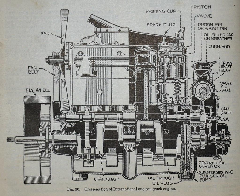 [DIAGRAM_3NM]  International truck engine - Dyke's Automotive 1928 | Flickr | International Truck Engine Diagram |  | Flickr