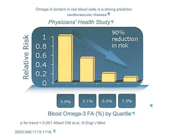 Omega Chart