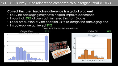 Zinc adherence KYTS-ACE vs COTZ 2 | by ColaLife