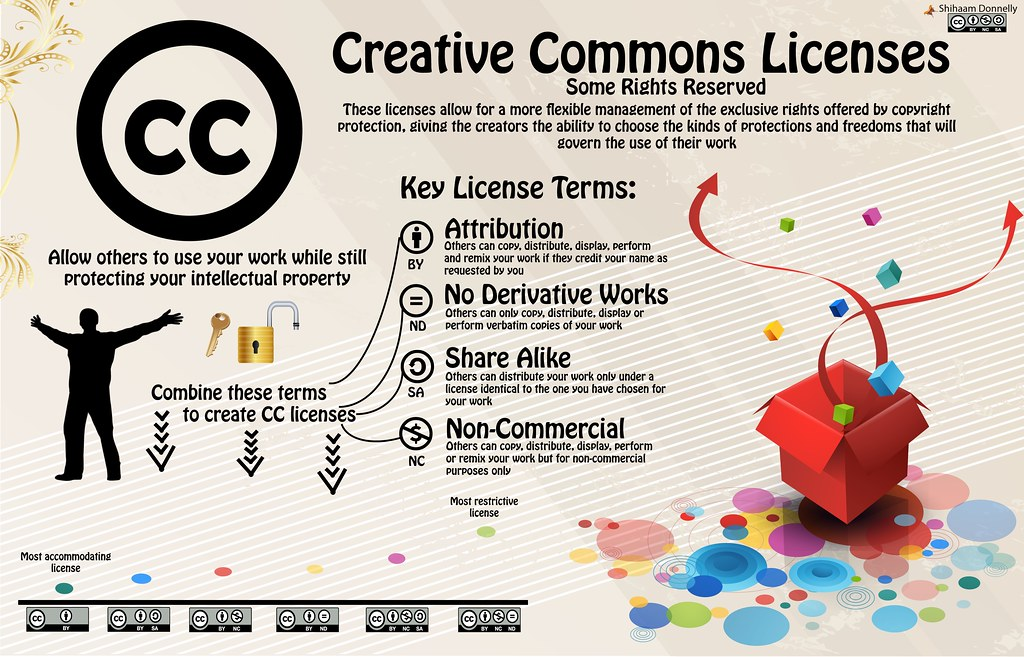 Creative Commomns Licenses