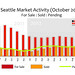 Seattle Market Activity (Oct 2012)