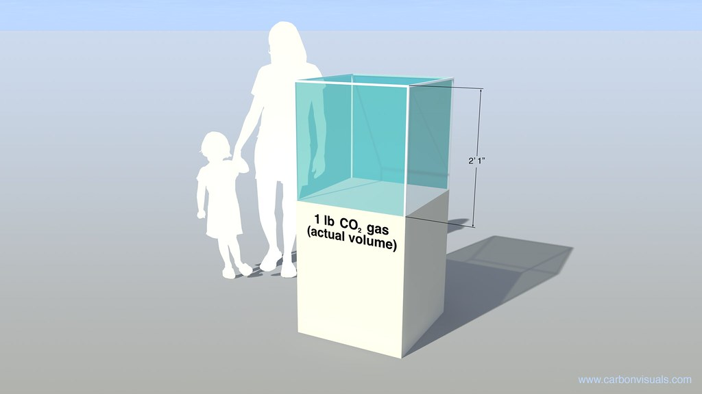 Actual volume of one pound of carbon dioxide gas | At standa