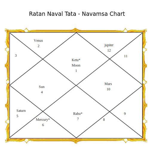 Ratan Naval Tata - Navamsa Chart | Ratan Naval Tata - Navams… | Flickr