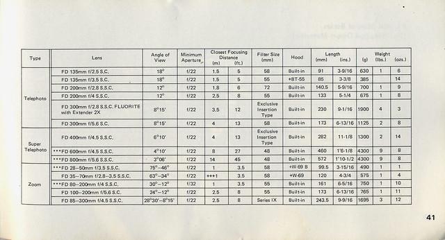 Canon fd lenses guide
