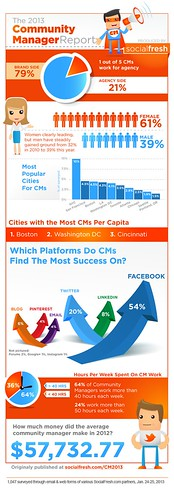 Socialfresh Infographic on Community Manager Roles #CMAD | by jeremiah_owyang