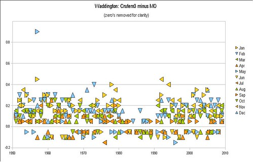 Waddington - uses MetOffice data