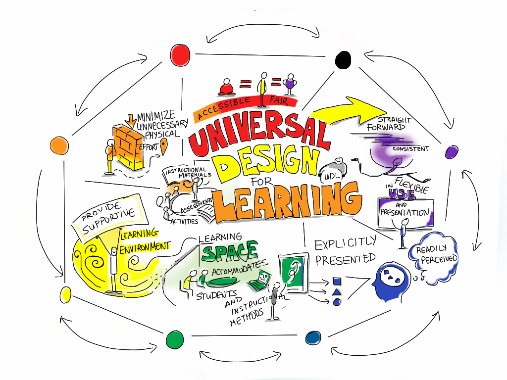 Image result for universal design for learning