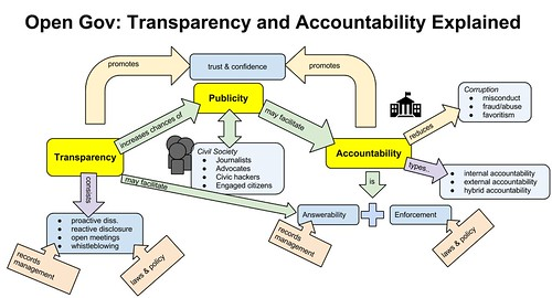 Open Government: Transparency and Accountability Explained | by justgrimes
