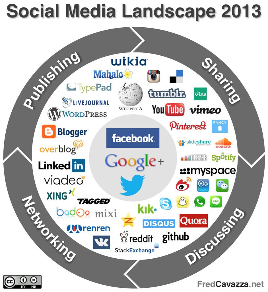Social Media Landscape 2013 - fredcavazza - Flickr