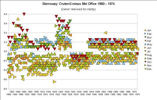 Stornoway B -uses Met Office data