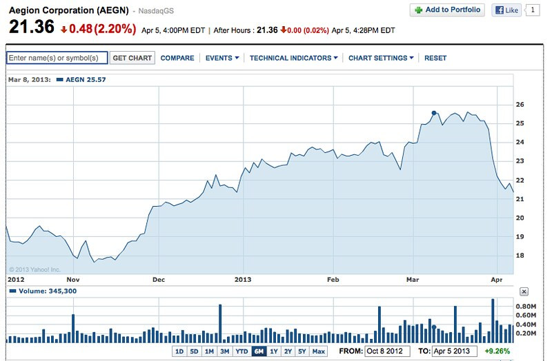 aegion share yahoo.finance chart