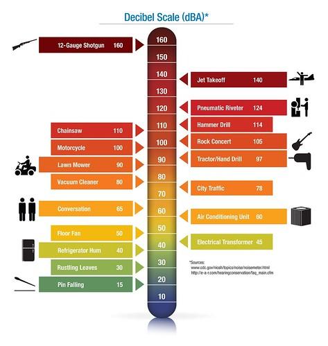 decibel-scale