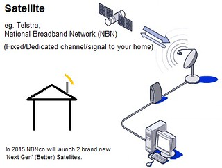 3 - Satellite Wireless