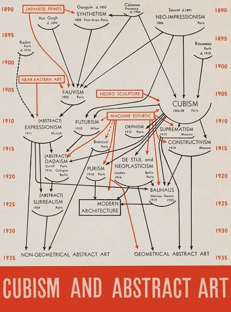 「キュビズムと抽象芸術 Cubism and Abstract Art Exhibition」 MoMA(Alfred H. Barr, Jr) (1936)