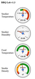 BBQ Lab Dashboard (mobile format) | by Adam Zolyak