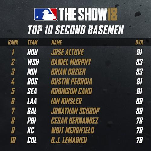 MLB18 Top 10 - SECOND BASEMEN 001 | by PlayStation.Blog