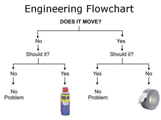 Engineering flowchart: Does it Move? Should it? #WD40 vs. … | Flickr