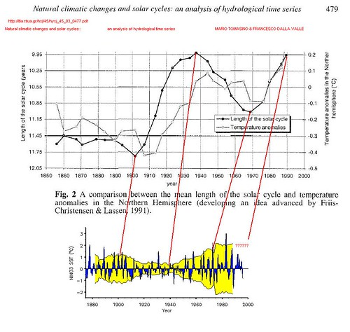 solar cycle length and enso modulation