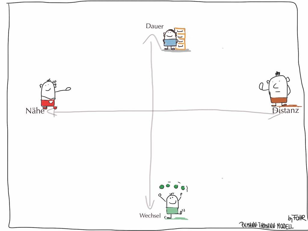 Nähe und Distanz Modell Riemann | Kommunikationstraining