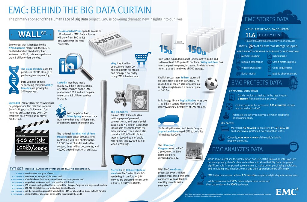 EMC: Behind the Big Data Curtain | As the Human Face of Big